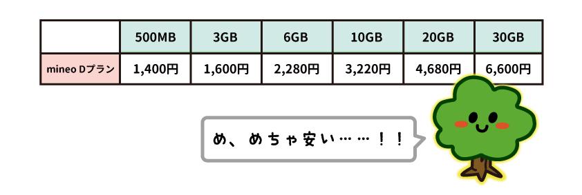 mineo dプラン 料金表