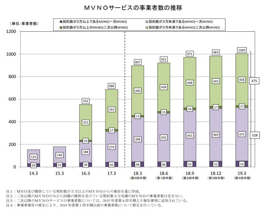 MVNOサービス事業者の推移