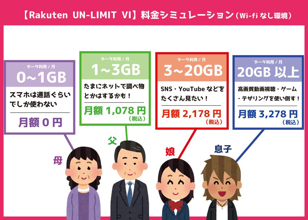 楽天モバイル 新プラン Rakuten UN-LIMIT VI 家族 料金シミュレーション